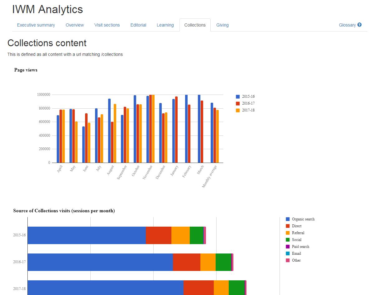 Google Analytics Stats Dashboard
